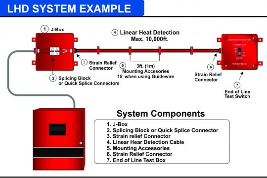 Liner-Heat-Detection